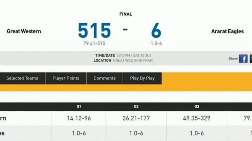 Aussie footy team beaten by 509