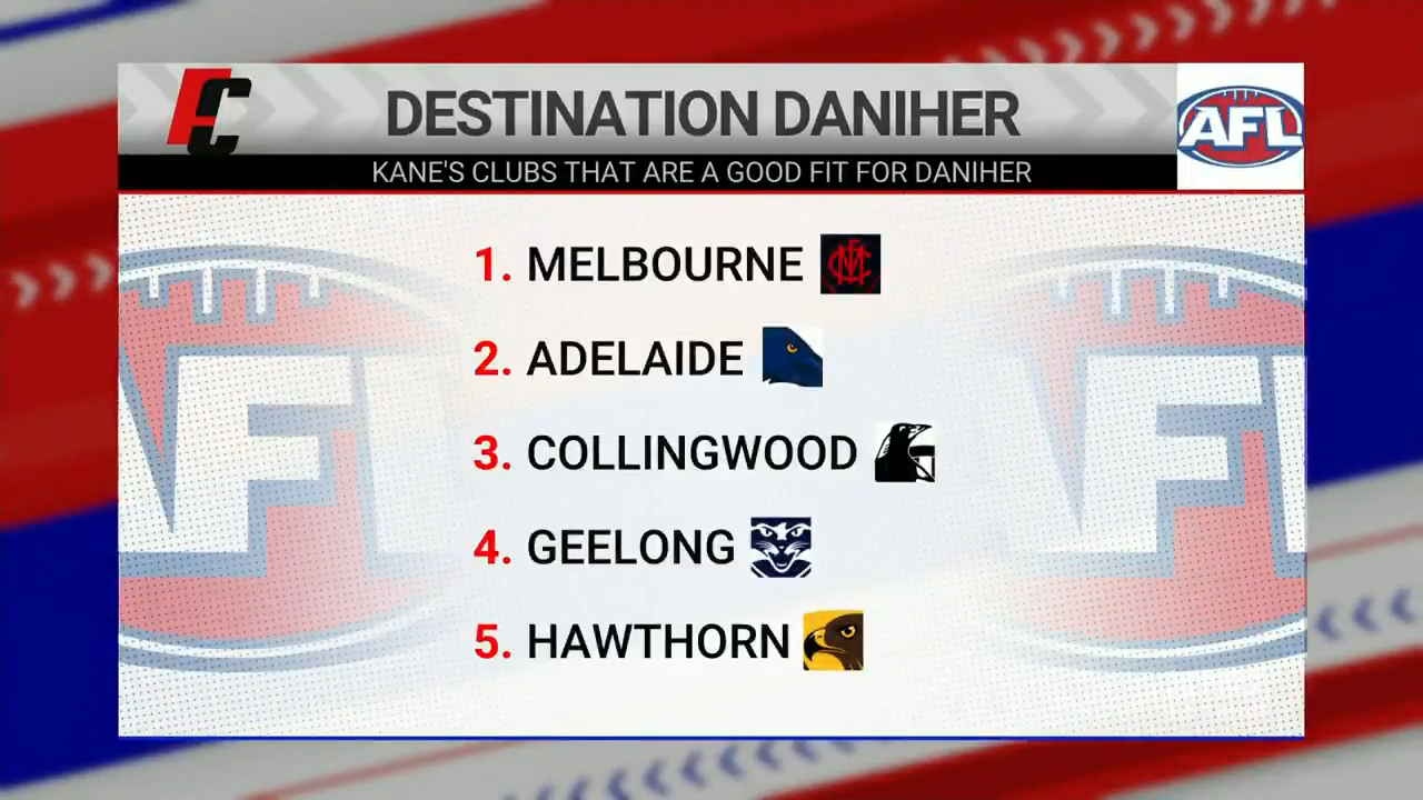 Five clubs that could chase Daniher