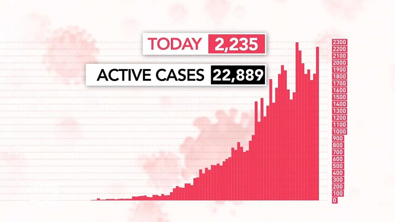 Victoria's coronavirus cases spike to 2232 on last day of lockdown